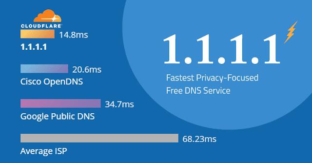 Sobre el rendimiento de los nuevos DNS 1.1.1.1 y 1.0.0.1